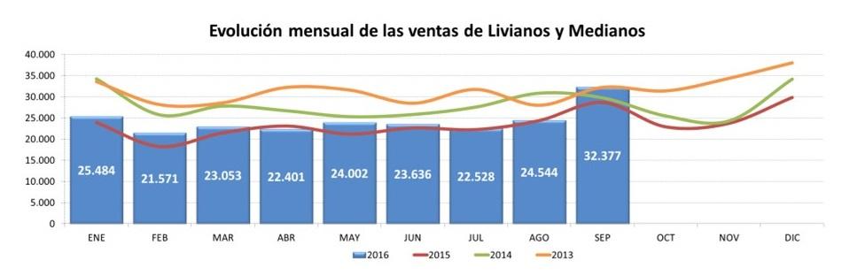 ARTÍCULO: Ventas del mercado de vehículos livianos y medianos aumentan 12,9% en el mes de septiembre