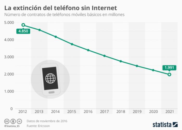 ARTICULO: ¿Dejarán de fabricarse los teléfonos móviles sin conexión a internet algún día?