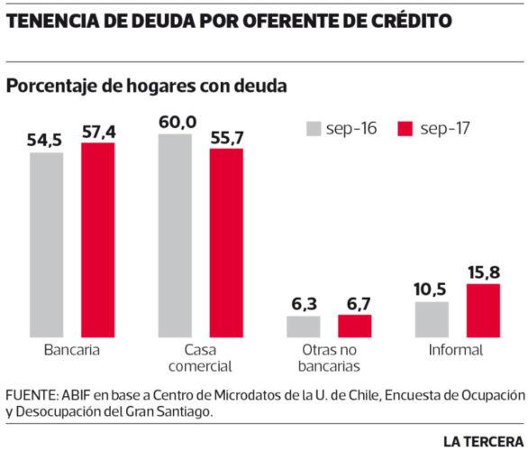 ARTICULO: Deuda informal de hogares subió a 15% este año