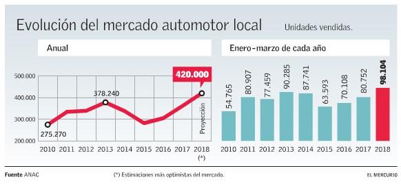 """ARTÍCULO: """"Venta de autos logra récord y proyección se dispara a 420 mil unidades nuevas para 2018"""""""