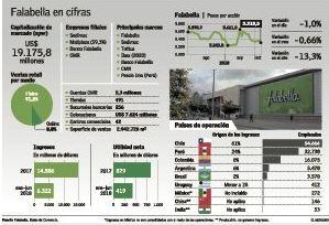 """ARTÍCULO: """"Mercado ve futuro de Falabella tras aumento: márgenes de e-commerce son su mayor desafío"""""""