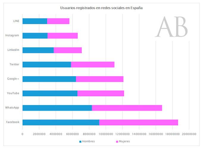 ARTÍCULO: La brecha digital de género
