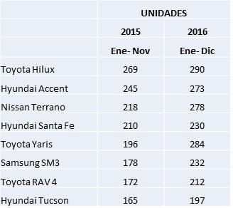 ARTÍCULO: Robos de vehículos asegurados retroceden 11% a noviembre de 2016