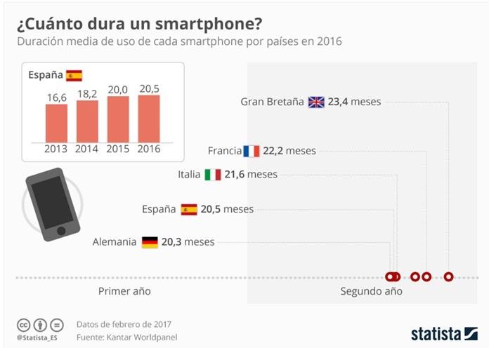 ARTICULO: ¿Cada cuánto cambian su teléfono móvil los usuarios?