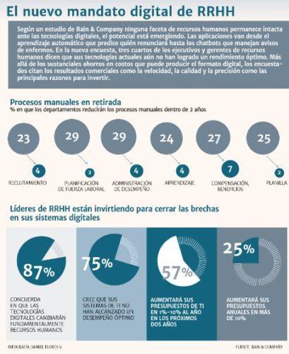 """ARTÍCULO: """"Escuelas de negocios del país incluyen la transformación digital en sus mallas"""""""