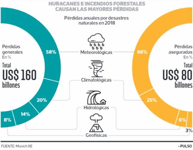 """ARTÍCULO: """"Las aseguradoras comienzan a adaptarse a las exigencias del cambio climático"""""""