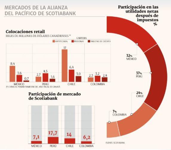 """ARTÍCULO: """"Scotiabank captura el 45% de sinergias post fusión en primeros cuatro meses"""""""