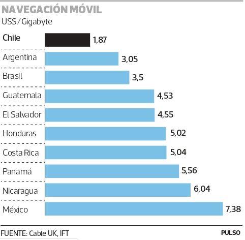 """ARTÍCULO: """"Chile tiene el precio más bajo de Latinoamérica en internet móvil"""""""