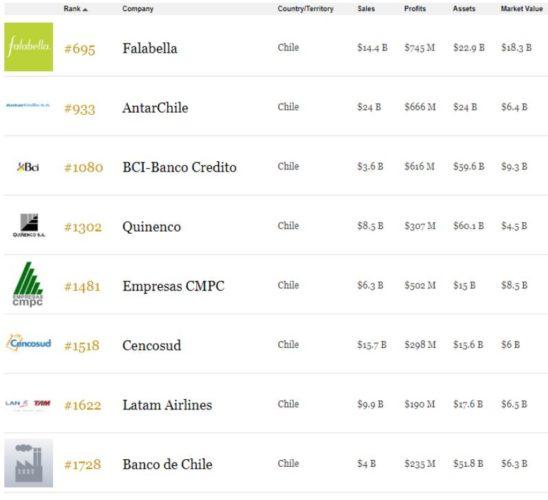 """ARTÍCULO: """"Ranking Forbes ubica a Falabella como la empresa en bolsa más grande de Chile"""""""