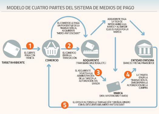 """ARTÍCULO: """"Transbank acelera cambio a modelo de cuatro partes y notifica a bancos sobre modificaciones en contratos"""""""
